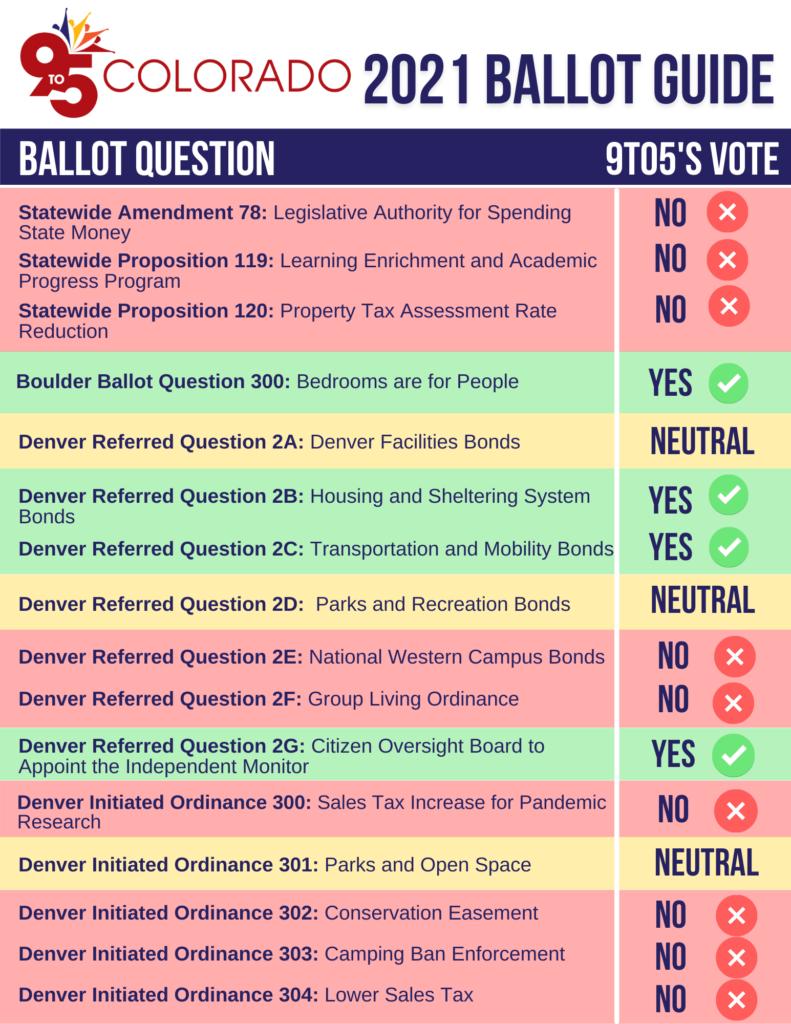 2021 9to5 Colorado Ballot Guide